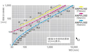 ANPVC2262 ANPVC1212【2M彩色·黑白摄像机】视野表