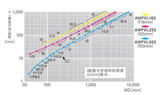ANPVC1472【4M黑白摄像机】视野表