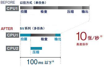 [新型CMOS/CPU]高速撮像 & 画像输出