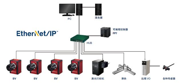 EtherNet/IP对应