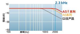 實現響應頻率2.3 kHz