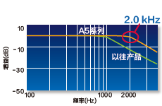 響應頻率2.0 kHz!