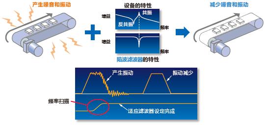 陷波滤波器的特性