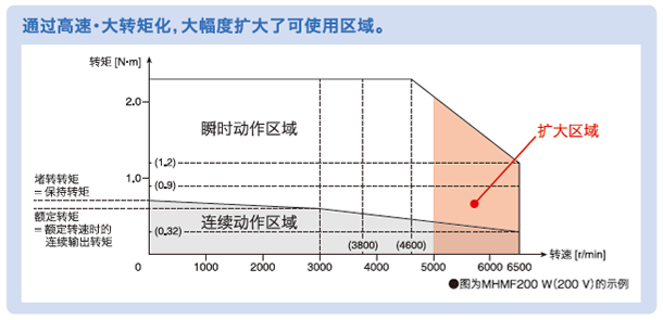 通过行业最高等级的高速・大转矩化,大幅度扩大了可使用区域。