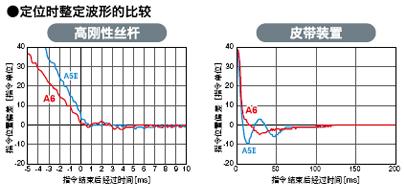 定位時整定波形的比較